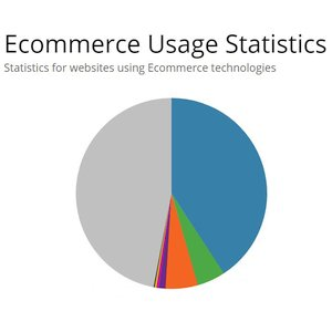 42% of all eCommerce sites are powered by WooCommerce